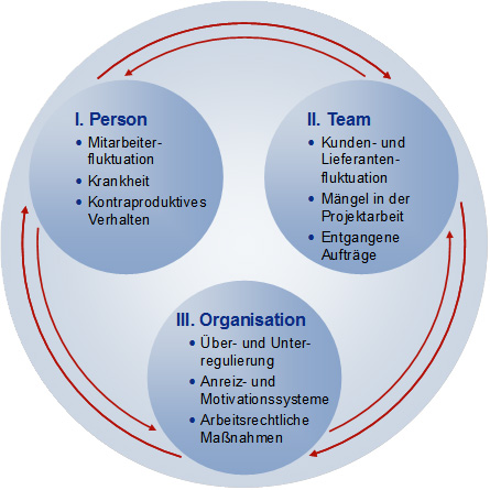 Konfliktkostenkategorien/KPMG 'Circle of Conflict'