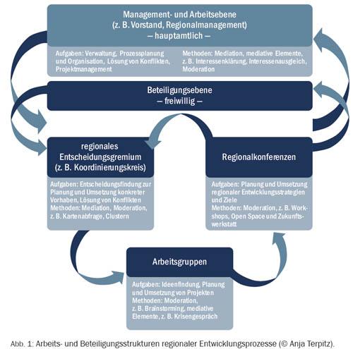 Arbeits- und Beteiligungsstrukturen regionaler Entwicklungsprozesse